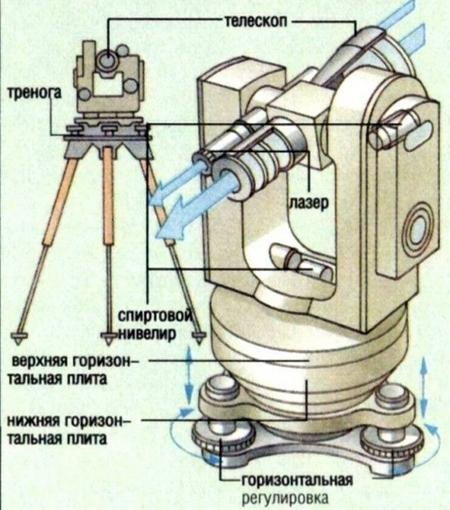 Теодолит предназначен для измерения
